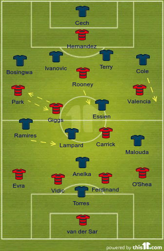 Manchester United vs. Chelsea formations