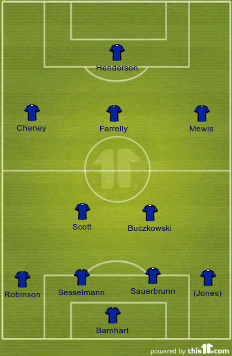 Projected 2013 FC Kansas City Lineup