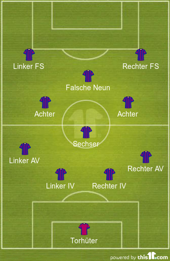 Die Formation Das Gesamte Spielsystem Fc Barcelona Forum