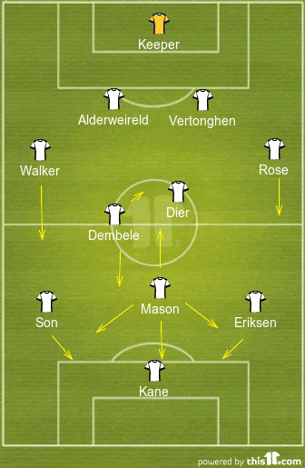 Spurs - Possible Line-Up