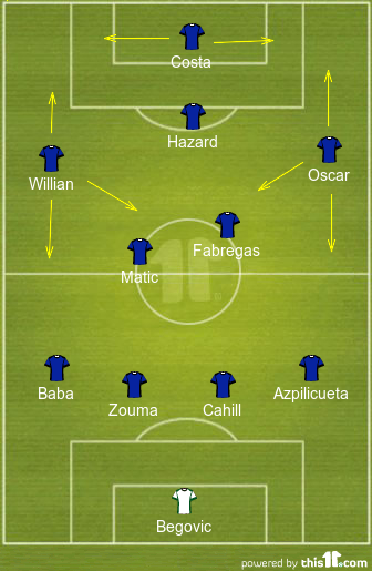 Chelsea Possible Line-up