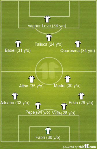 Besiktas starting eleven's age.