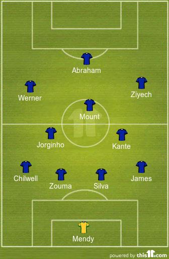 Predicted Chelsea Lineup vs Sheffield United