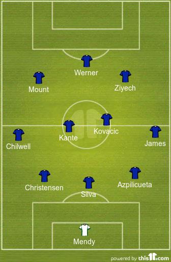Predicted Chelsea Lineup vs FC Porto